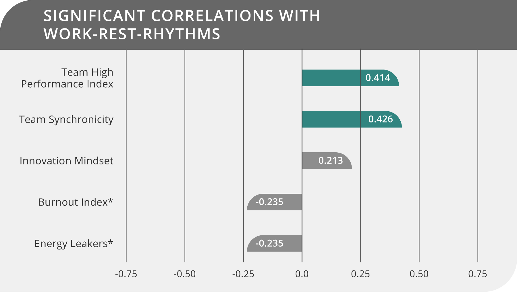 Copy of Significant Correlations with Work-Rest-Rhythms