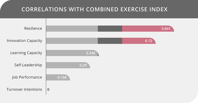 Correlations with Combined Exercise Index