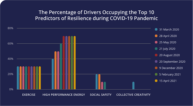 Percentage of Drivers