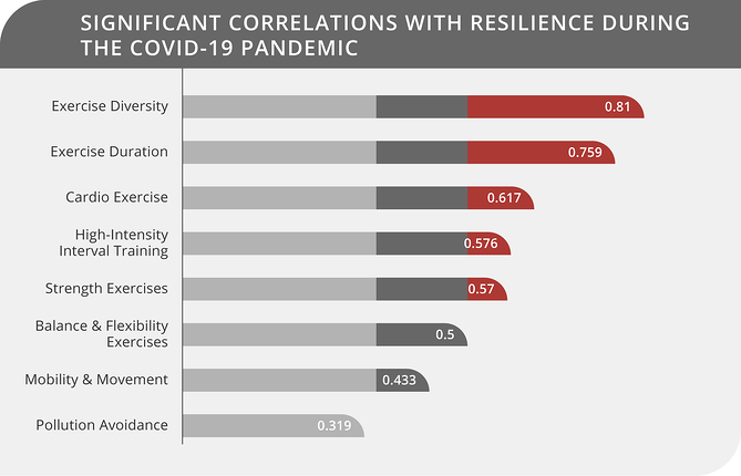 Significant Correlations with Resilience during the COVID-19 Pandemic