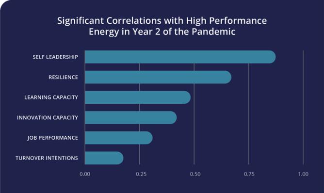 Significant Correlations
