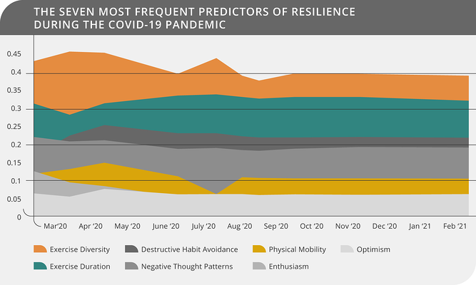 The Seven Most Frequent Predictors of Resilience during the Covid-19 Pandemic